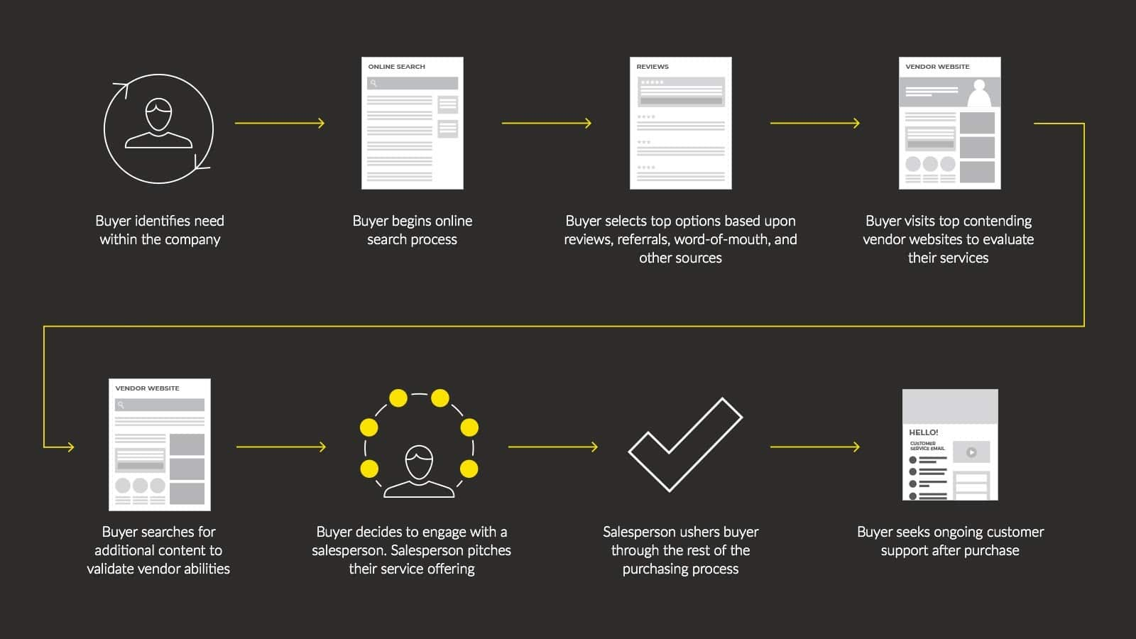 The evolution of the B2B buyer